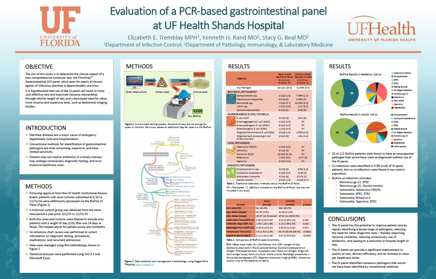 Research Poster By Stacy Beal M D Kenneth H Rand And